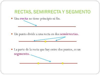 Resultado de imagen de RECTA , SEMIRRECTA Y SEGMENTO