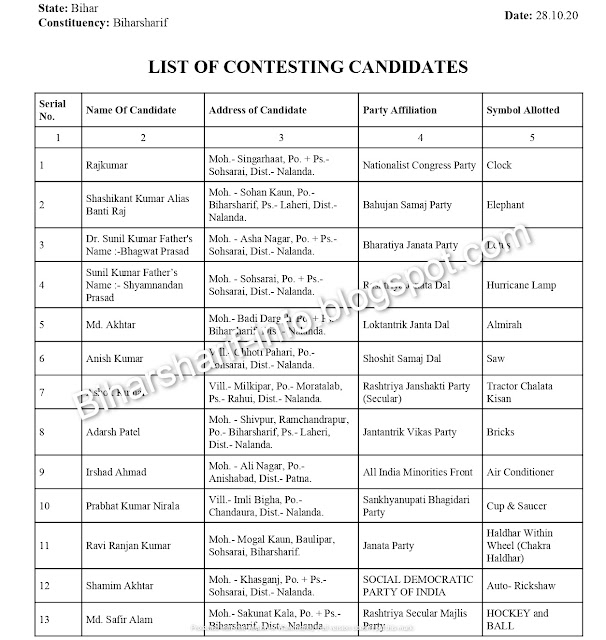 List of MLA candidates in Bihar Sharif 172