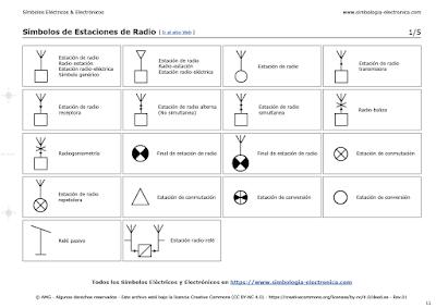 Símbolos de Estaciones de Radio