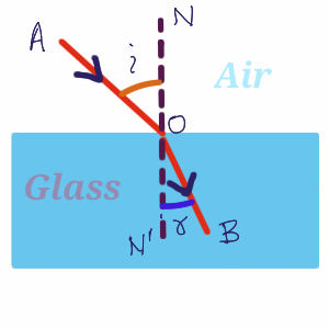 Refraction of Light Definition and Introduction Physics Class 10