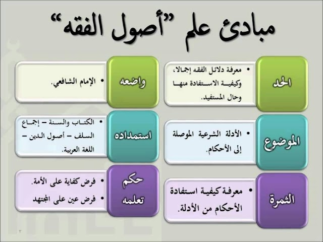 دراسات اسلامية 02 * ﺍﻟﺒﺎﺏ ﺍﻟﺜﺎﻟﺚ ﺍﻟﻔﺼﻞ ﺍﻟﺜﺎﻧﻲ ﺍﻟﺤﻜﻢ ﻭﺍﻻﺟﺘﻬﺎﺩ / الشهادة السودانية