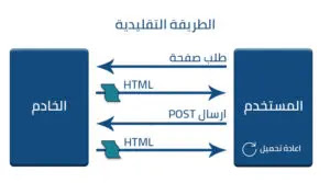 شرح شامل و كامل لـ Angular مع مميزاتها و مكوناتها