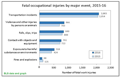 Graph showing occupational fatalities