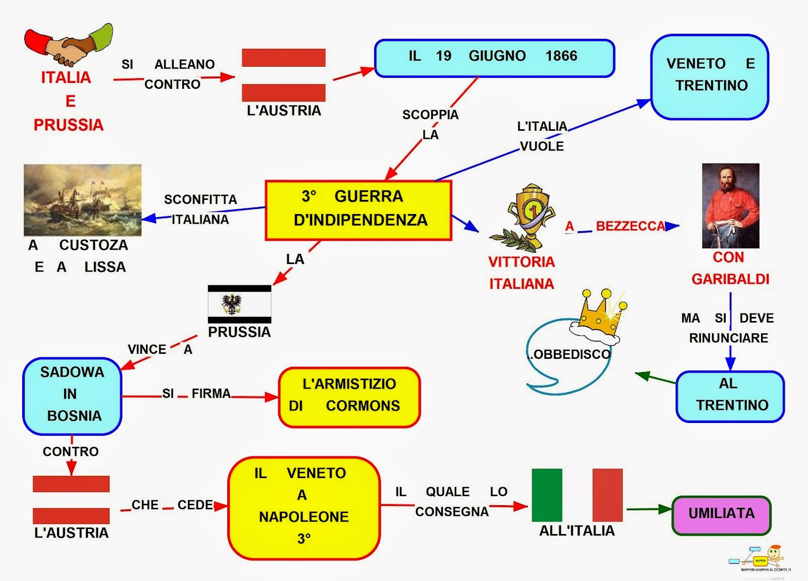 Mappa Concettuale 3 Guerra Dindipendenza Scuolissimacom
