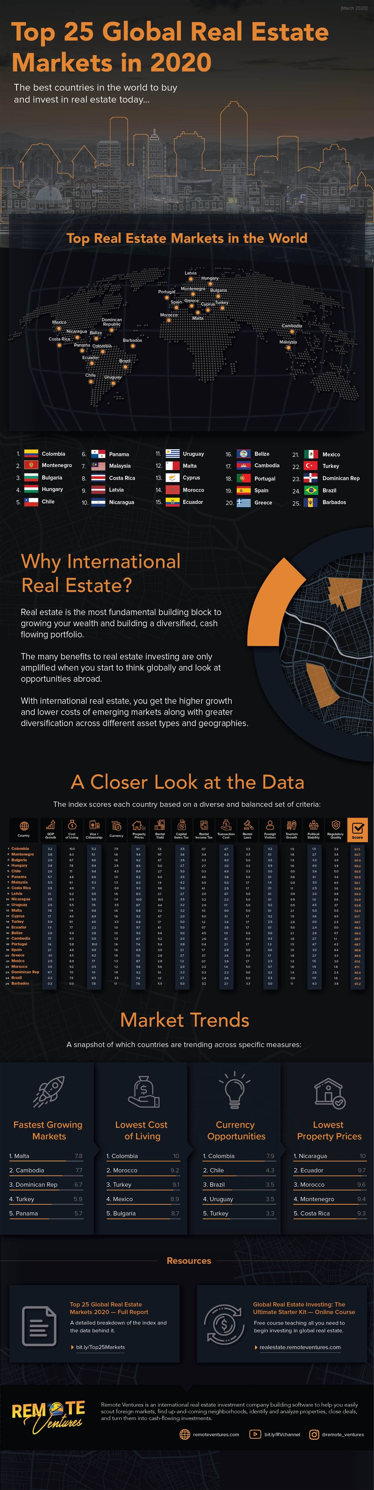 Top 25 Global Real Estate Markets in 2020 #infographic