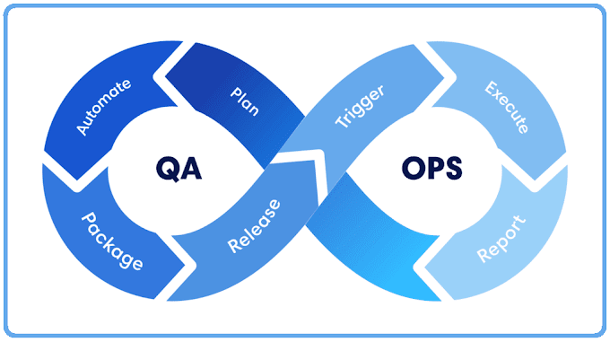 What QAOps Means and Why It Matters for Software Quality?