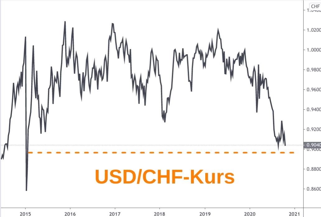 Kursverlauf US-Dollar zu Schweizer Franken 2015 bis 2020 (Linienchart)