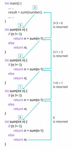 Recursion In c In Hindi