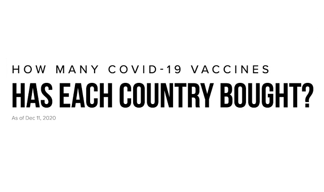 Number of COVID-19 vaccine doses bought by countries