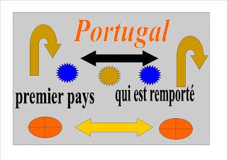 Portugal premier pays qui est remporté lil ses nations aujourd'hui contre Holland