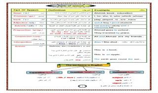 اقوى مذكرة تاسيس فى الجرامر تشمل جميع قواعد اللغة الانجليزية للمرحلتين الابتدائية والاعدادية بشكل مبسط وسهل من درس انجليزي اقوى مذكرة تاسيس فى قواعد اللغة الانجليزية
