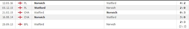 Tỷ lệ soi kèo Norwich vs Watford, 03h ngày 9/11 - Ngoại hạng Anh Norwich2
