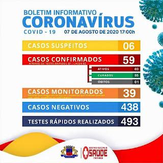Itaetê registra 03 casos confirmados de Covid-19, 06 suspeitos e 55 recuperados