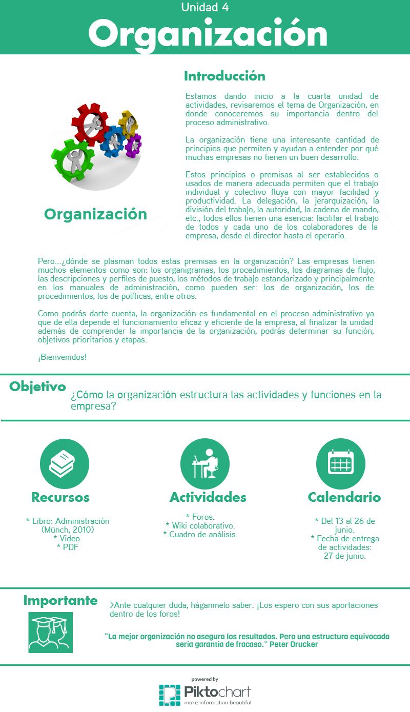 Unidad 4. Organización | Administración 1