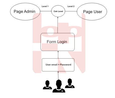 ilustrasi proses login multi user