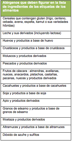 extracto de semilla de castaña alergia a las nueces