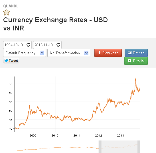 USD / INR market data page on Quandl.com