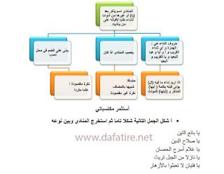 ملخصات دروس وتمارين في اللغة العربية للمستويين الخامس والسادس