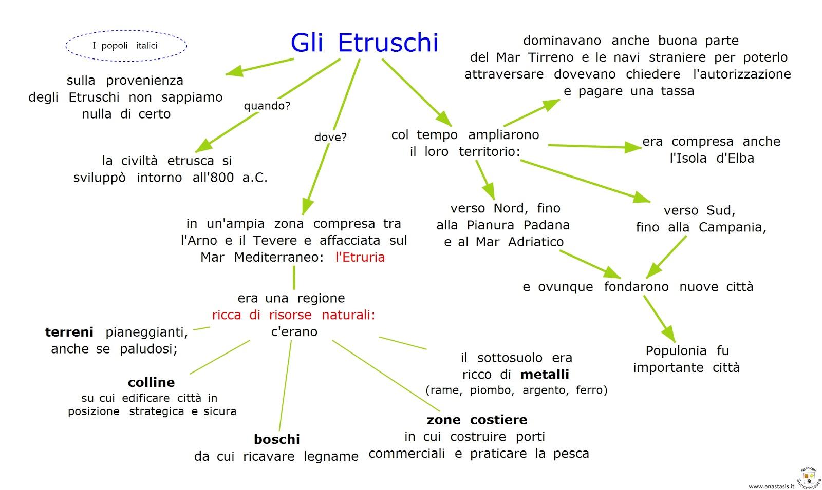 Etruschi - Lavorazione di ceramice e oro