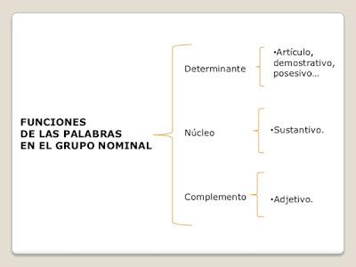 https://cplosangeles.educarex.es/web/lengua4/gramatica_4/grupo_nominal_4/nominal07.htm