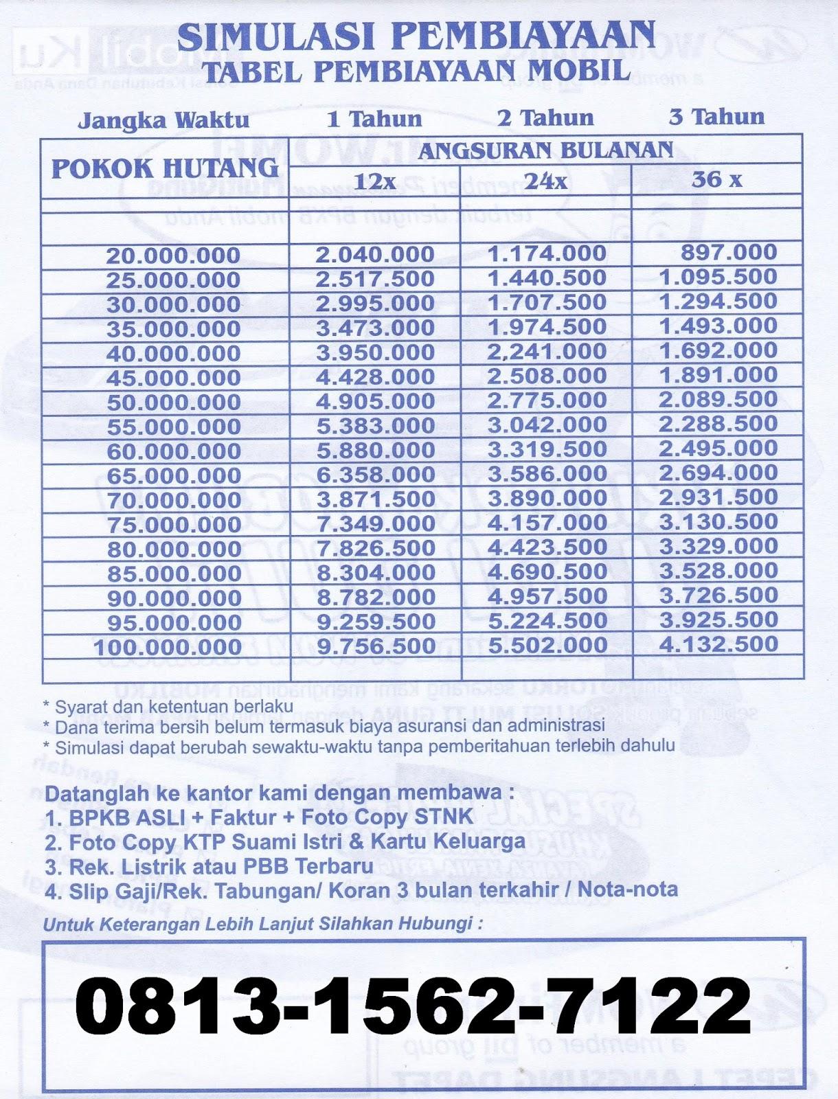Tabel Angsuran Kredit Motor Bank Bca