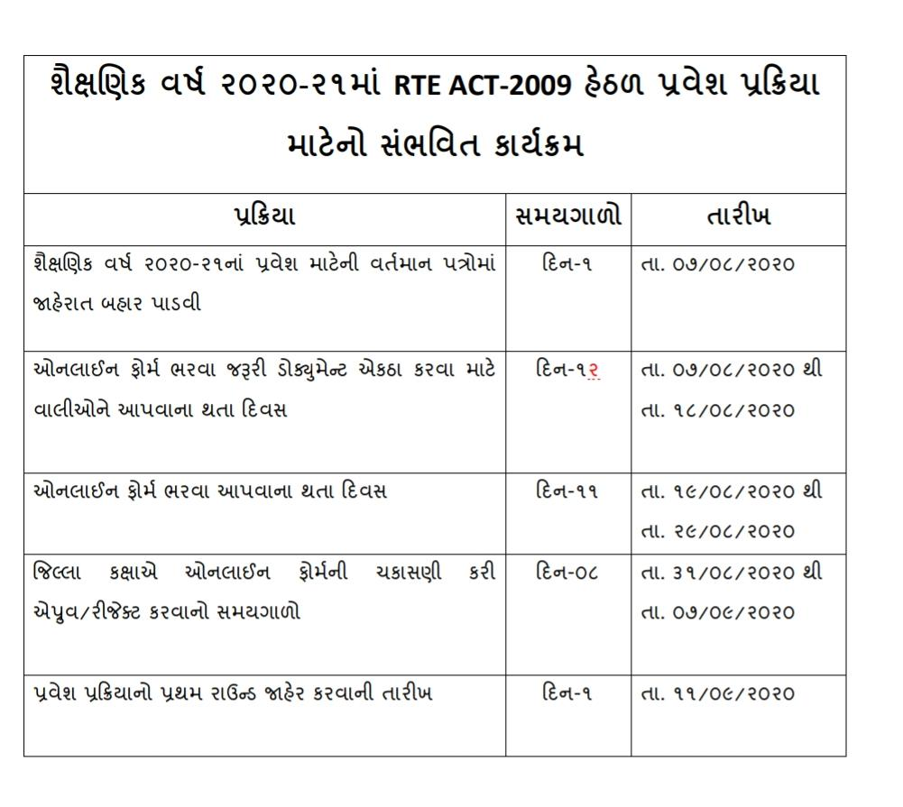 RTE Gujarat Admission 2020-21: Admission Form, Eligibility & Last Date