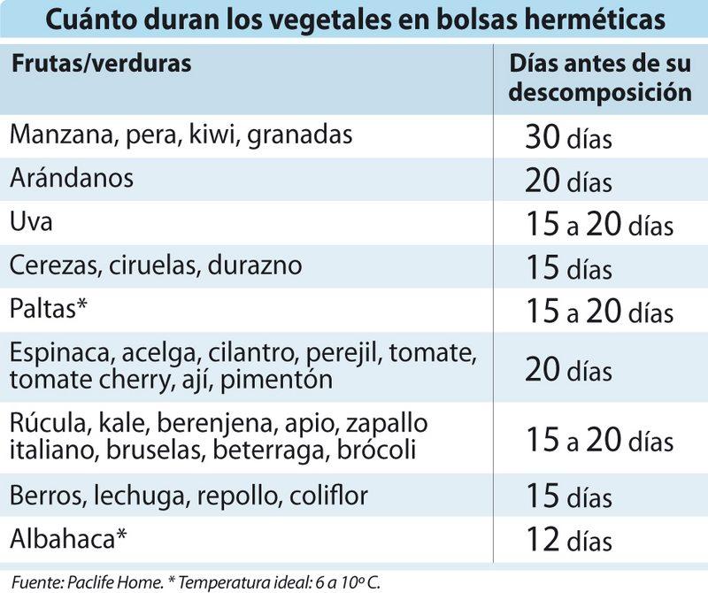 Cuánto duran los vegetales en bolsas hermeticas