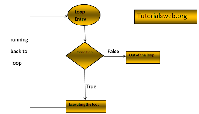 flow chart diagram of loops
