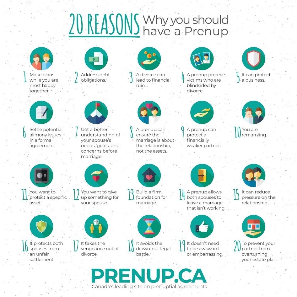 20 Reasons Why You Should Have A Prenup #infographic