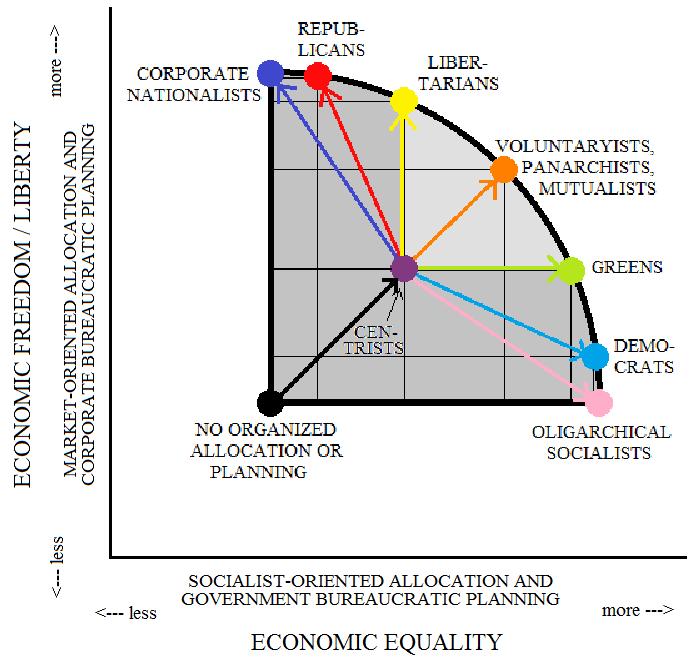 The Aquarian Agrarian: Pareto Optimality In Political Economy