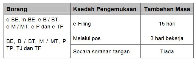 Tarikh Akhir Hantar Borang Cukai e-Filling 2017