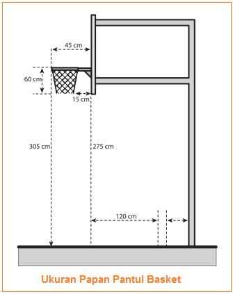 Ukuran Papan Ring Basket : ukuran, papan, basket, Ukuran, Gambar, Lapangan,, Papan, Pantul,, Bola,, Keranjang, Permainan, Basket, Sejarah, Singkat