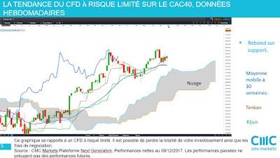 Est-ce le moment d'investir dans les actions françaises et le CAC40 [09/12/17]