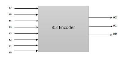 What_is_Encoder_and_Types_of_Encoder_in_Hindi
