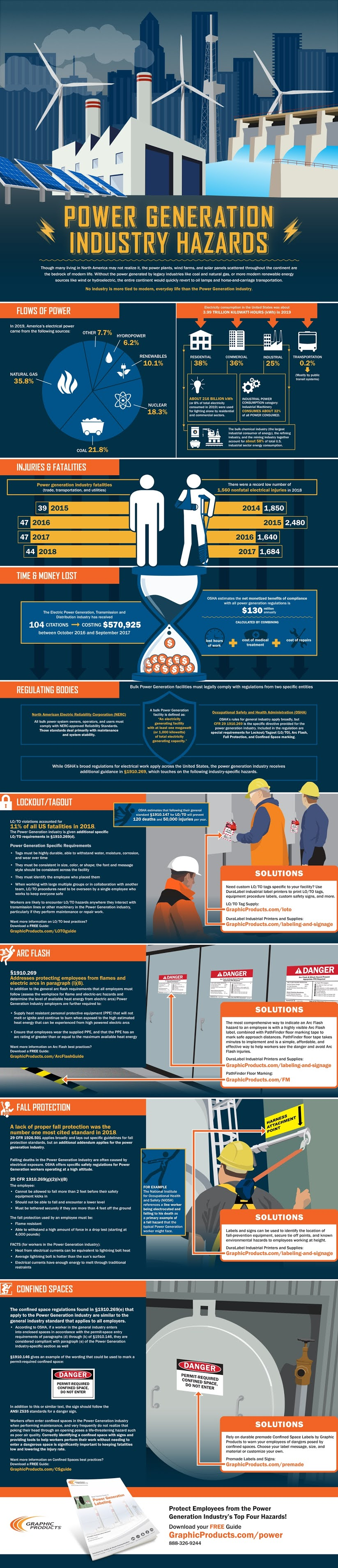 Power Generation Industry Hazards #infographic #Industry Hazards #infographics #Power Generation #Electrical Safety #Electric Power