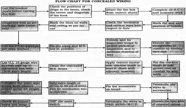 flow chart concealed wiring