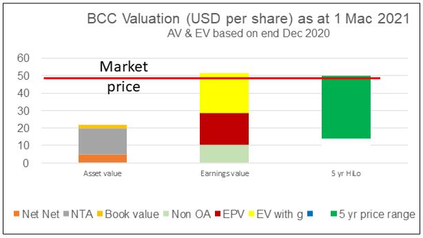 BCC valuation
