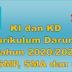 KI dan KD Kurikulum Darurat Masa Pandemi Covid-19 Jenjang SD, SMP, SMA dan SMK