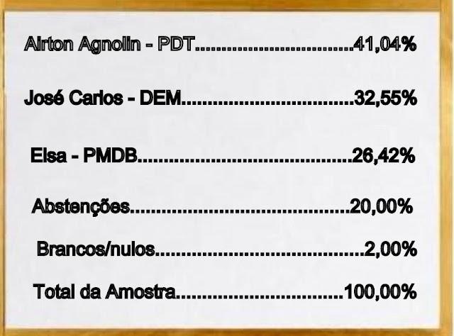 Pesquisa de opinião pública em Nova Cantu aponta Airton Agnolin como preferido