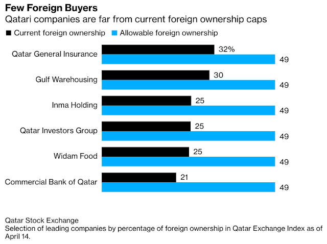 Updated #Qatar Stocks Surge on Plans to Allow Full Foreign Ownership - Bloomberg