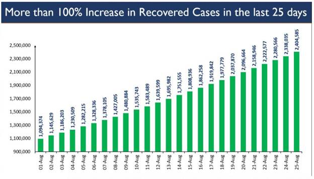 Recovered-cases-in-last-25-days