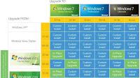 Passare da Vista a Windows 7 guida aggiornamento e installazione