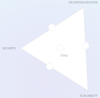 Image of Eth2 vision