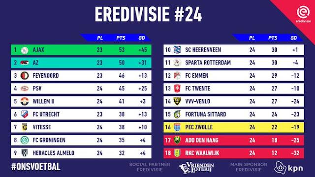 Prediksi Willem II vs FC Groningen