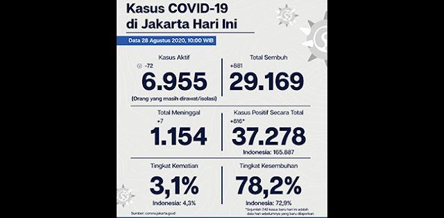 Bertambah 816 Orang, Persentase Kasus Positif Corona Jakarta Masih Di Atas Standar WHO