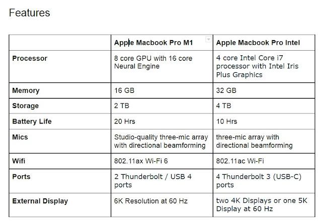 Tech: Apple M1 MacBook Pro vs. Intel MacBook Pro