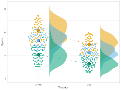 Dot plots of data with means and distributions