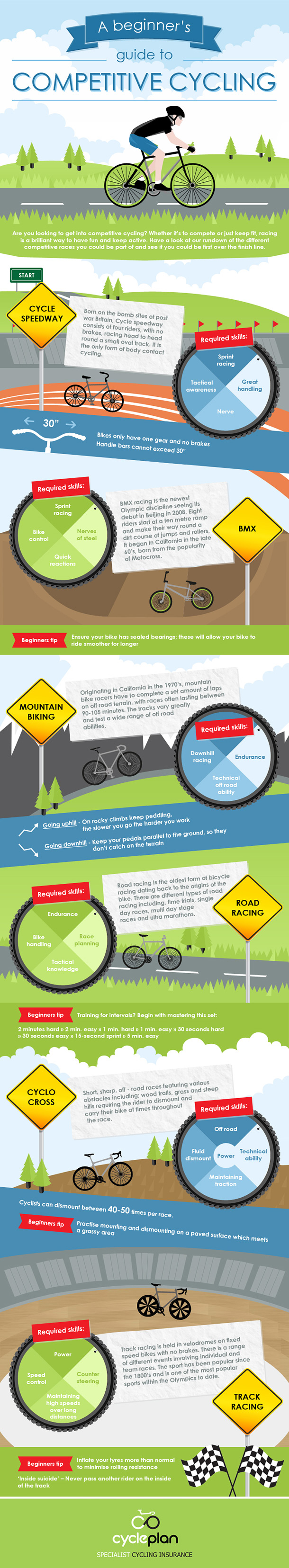 #Cycling #infographics #Competitive cycling
