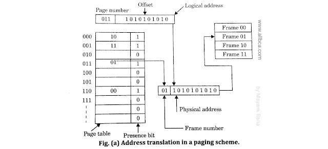 Address-translation-in-paging-scheme-diagram