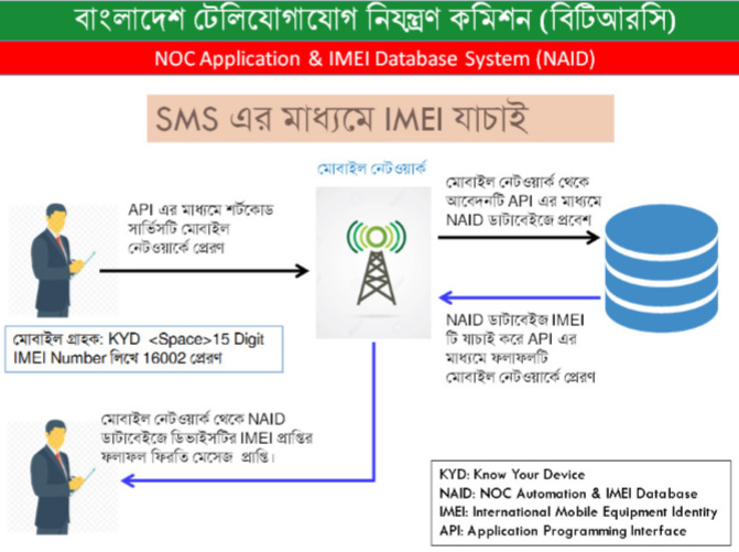 IMEI Checker Guideline by BTRC